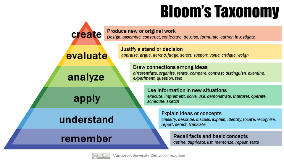 Using Bloom's and Costa's while questioning your students.